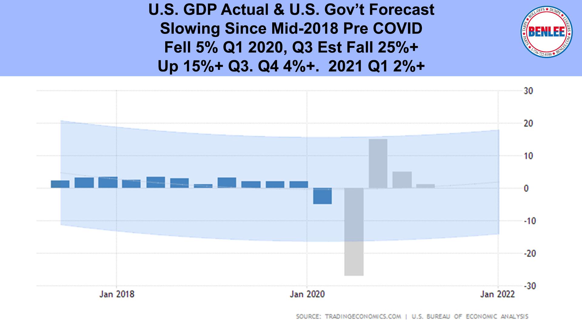 U.S. GDP Actual & U.S. Gov't Forecast