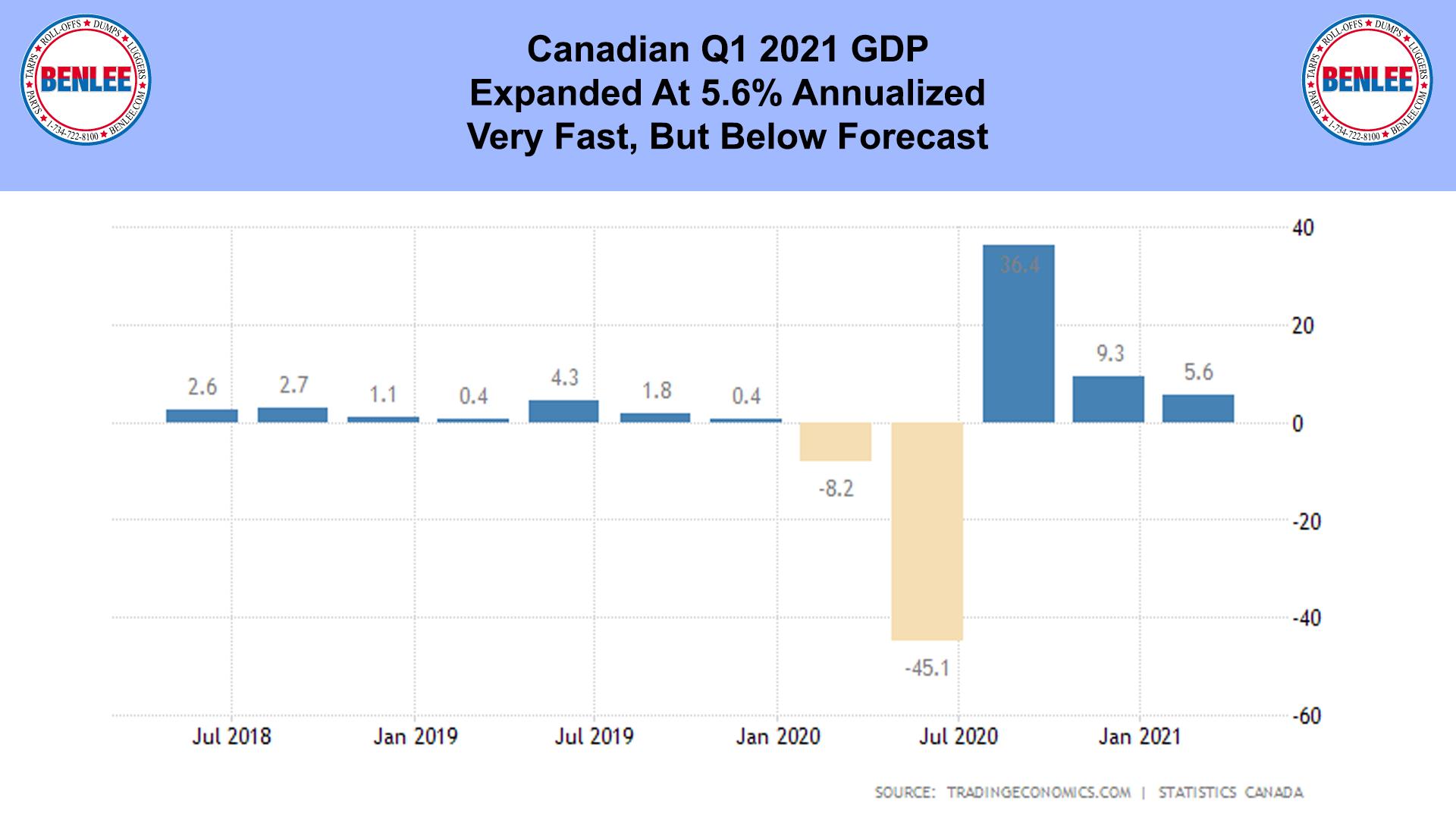 Canadian Q1 2021 GDP