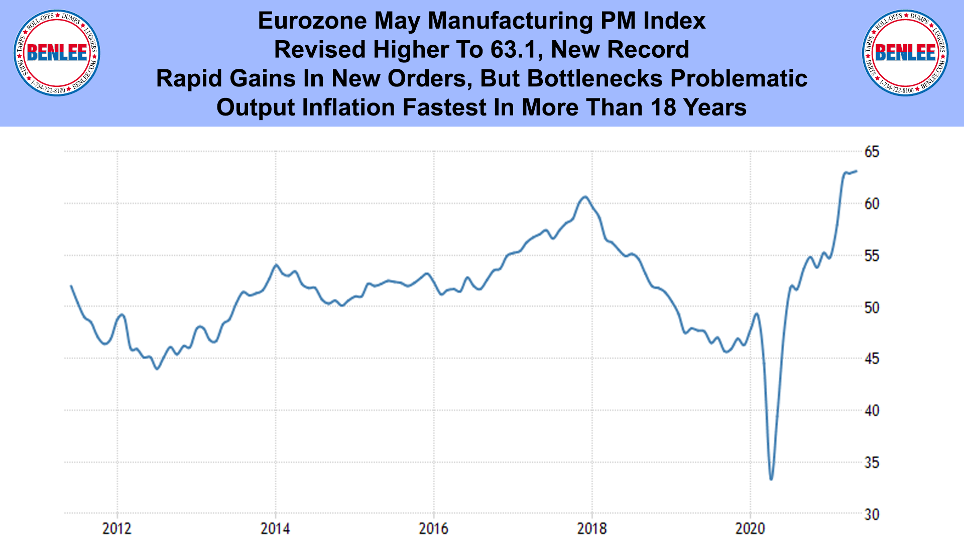Eurozone May Manufacturing PM Index