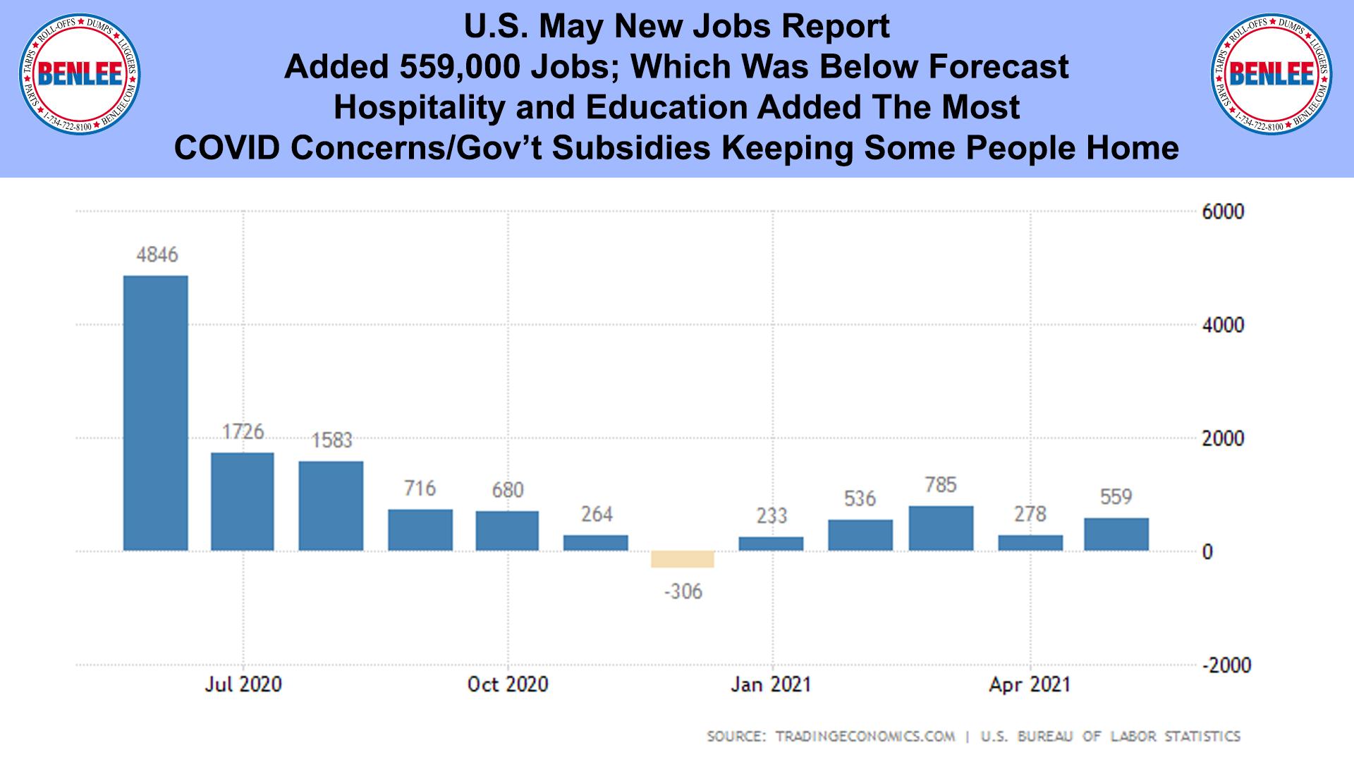U.S. May New Jobs Report
