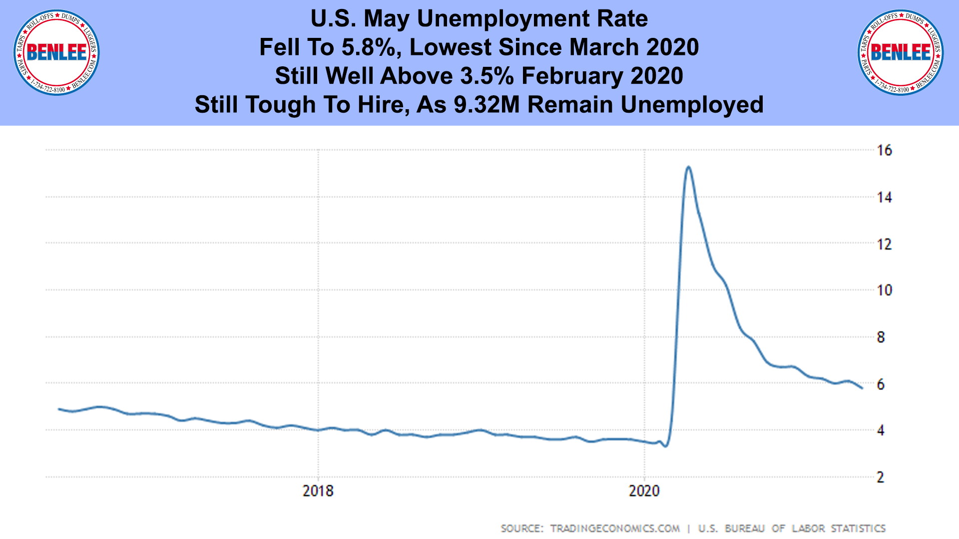 U.S. May Unemployment Rate