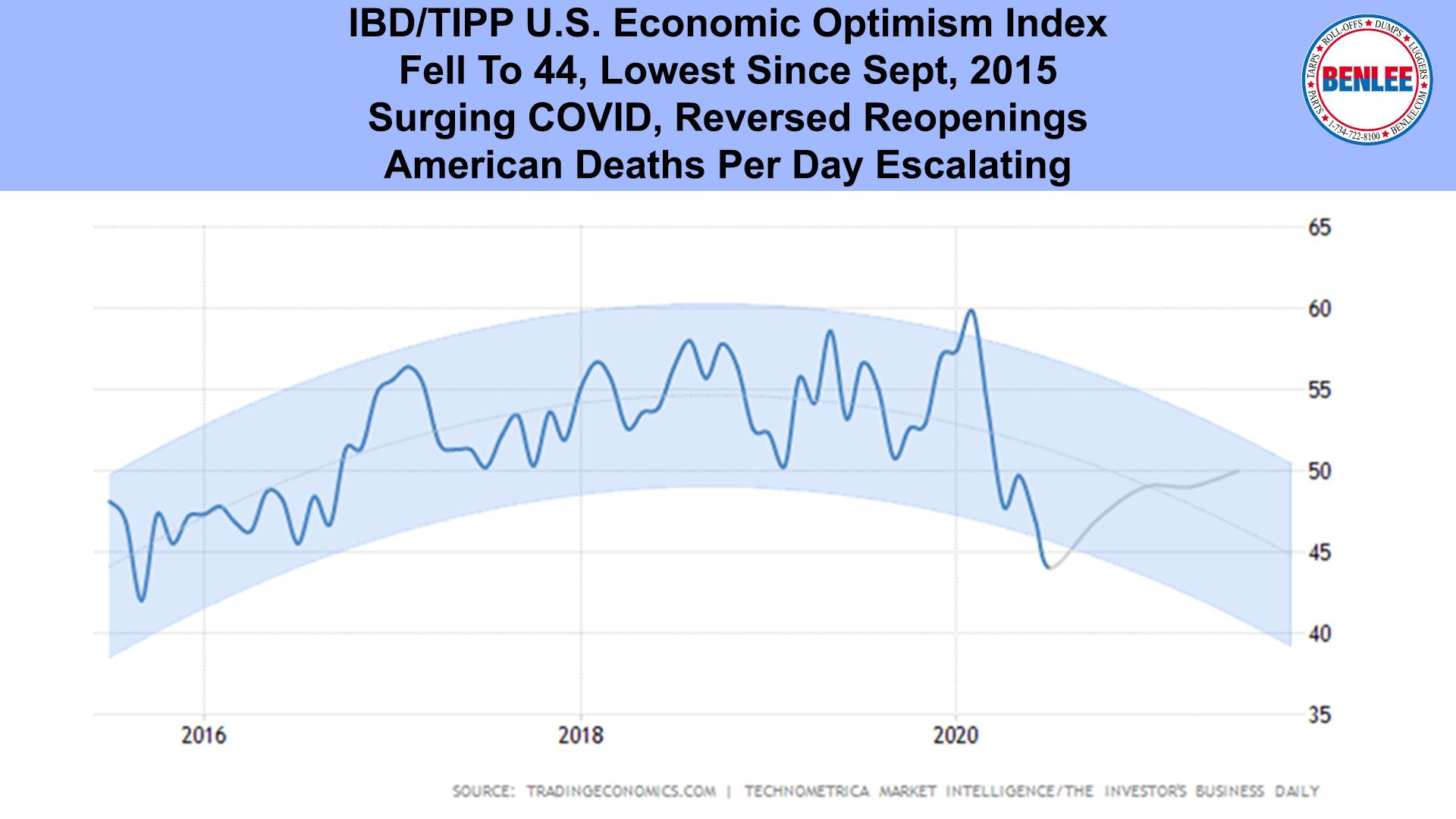 IBD-TIPP U.S. Economic Optimism Index