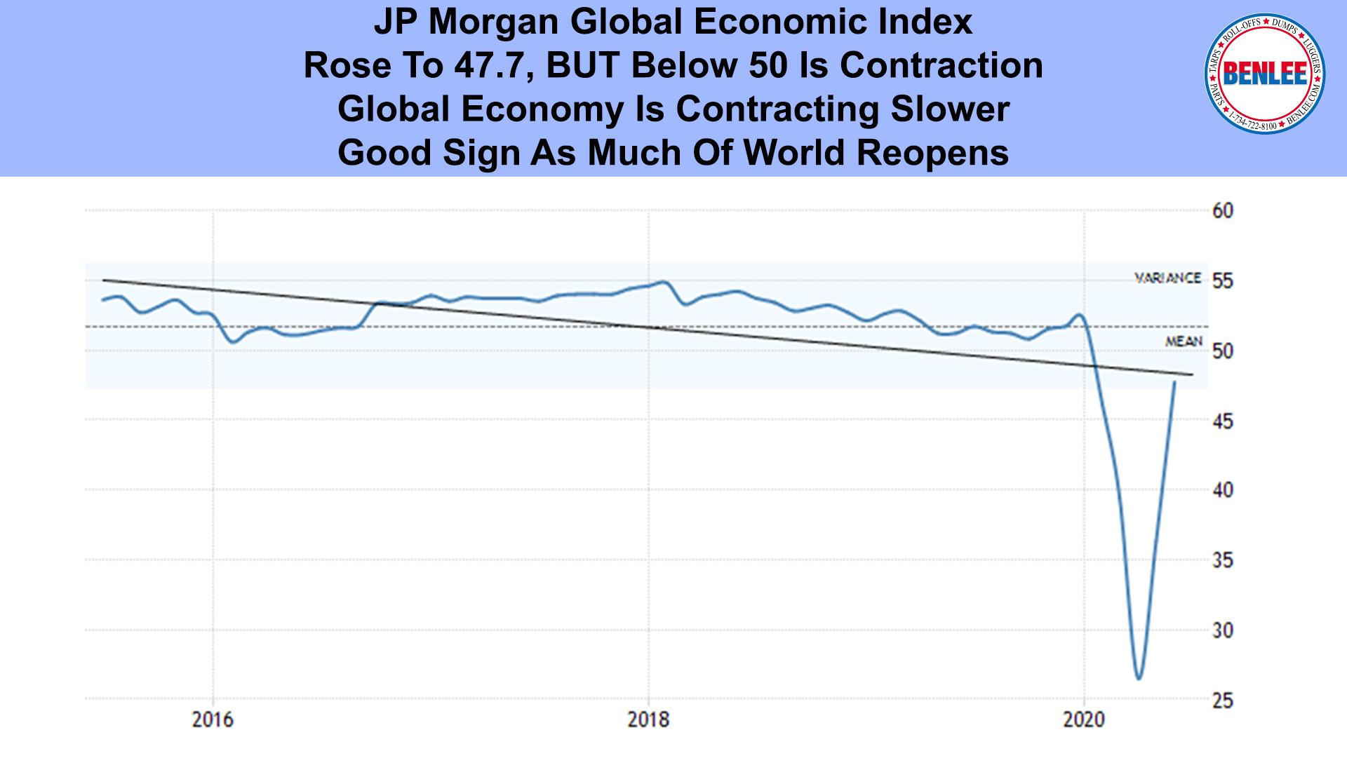 JP Morgan Global Economic Index