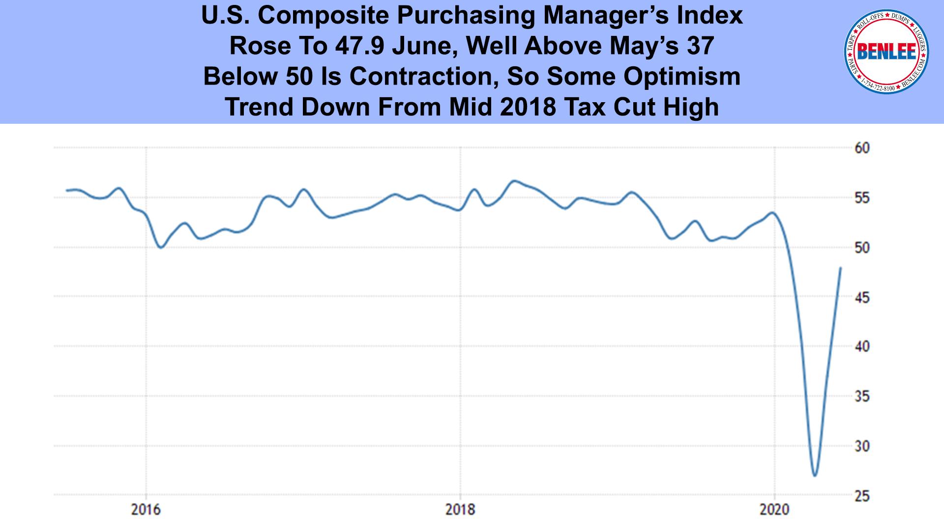U.S. Composite Purchasing Manager's Index