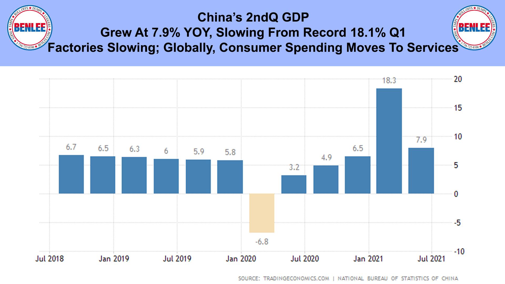 China's 2ndQ GDP