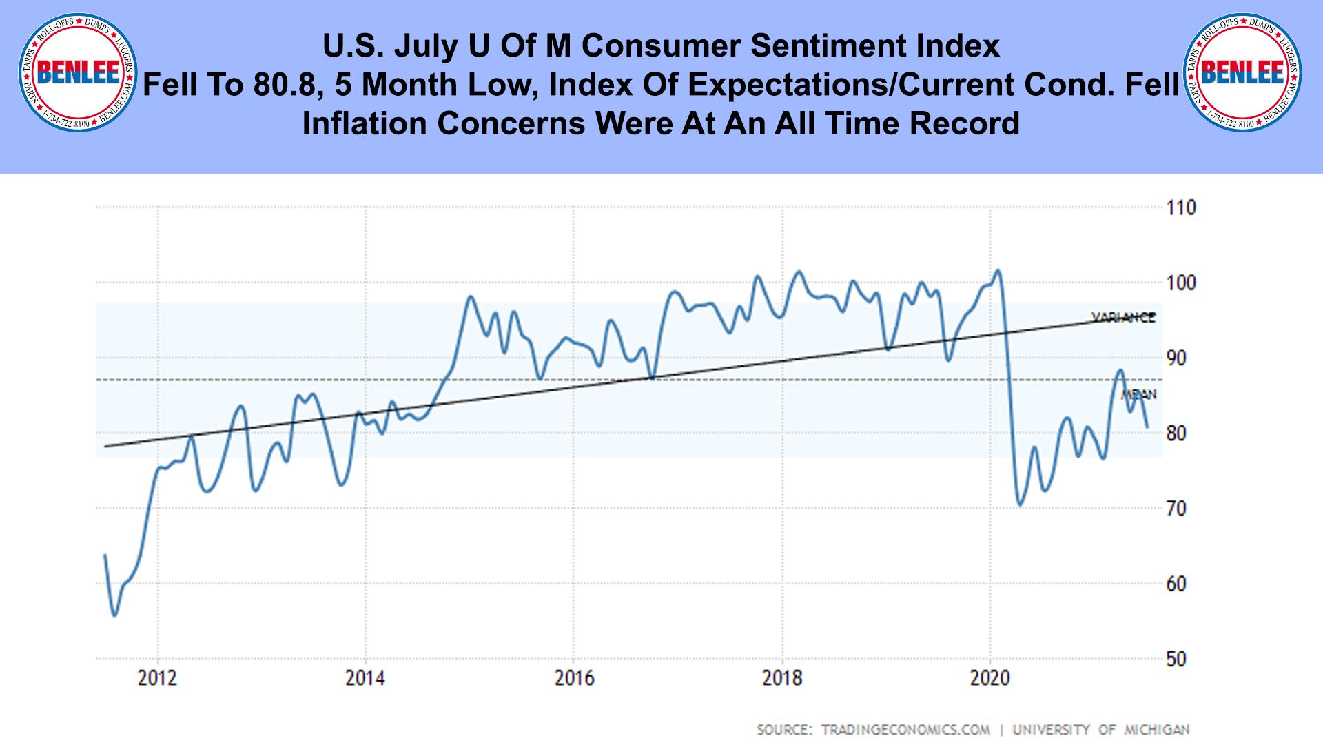U.S. July U Of M Consumer Sentiment Index