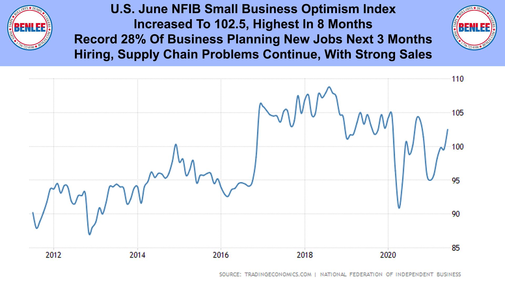 U.S. June NFIB Small Business Optimism Index