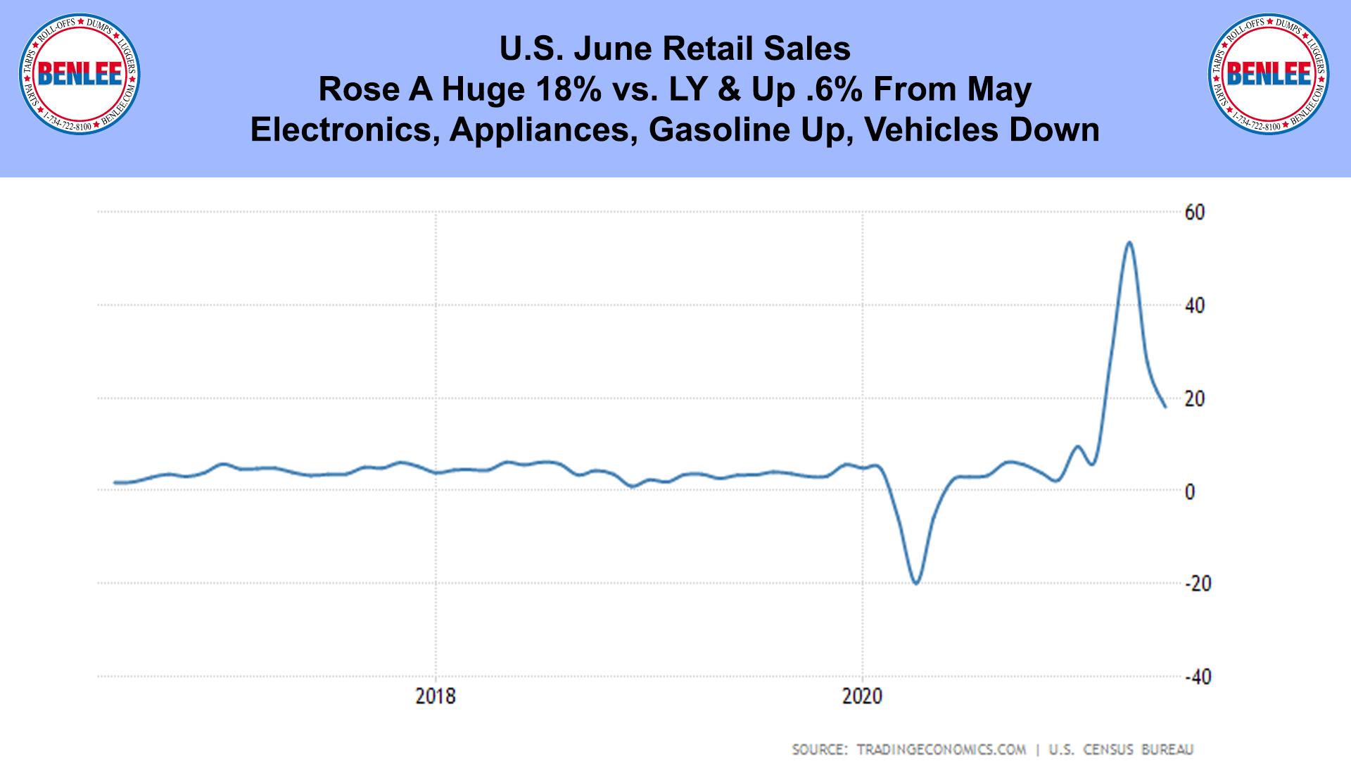 U.S. June Retail Sales