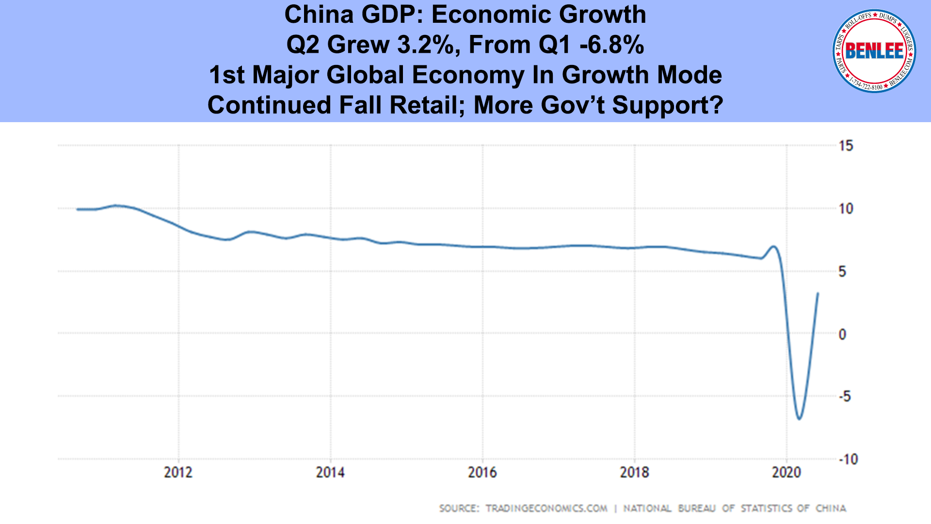 China GDP Economic Growth