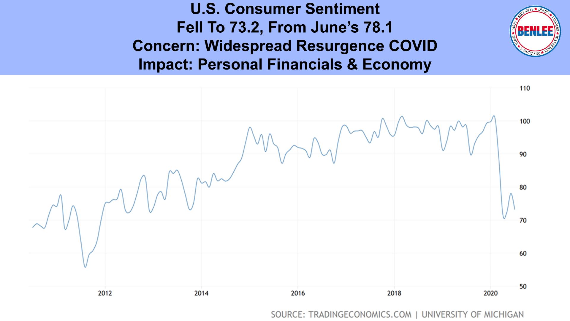 U.S. Consumer Sentiment