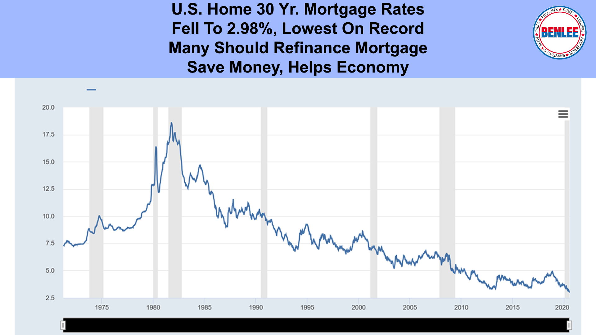 U.S. Home 30 Yr. Mortgage Rates
