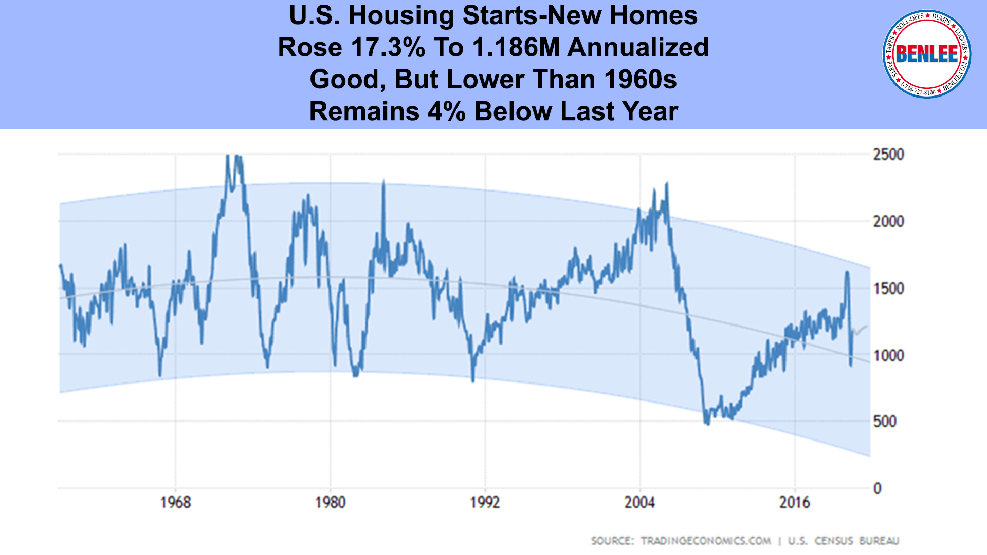 U.S. Housing Starts-New Homes