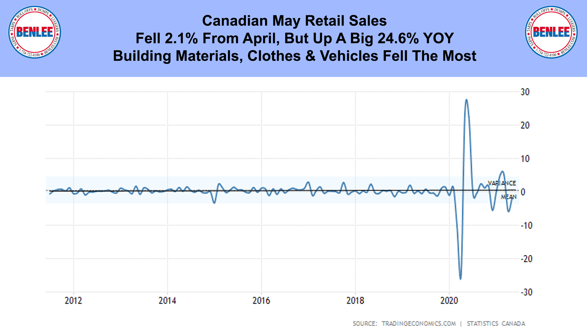 Canadian May Retail Sales