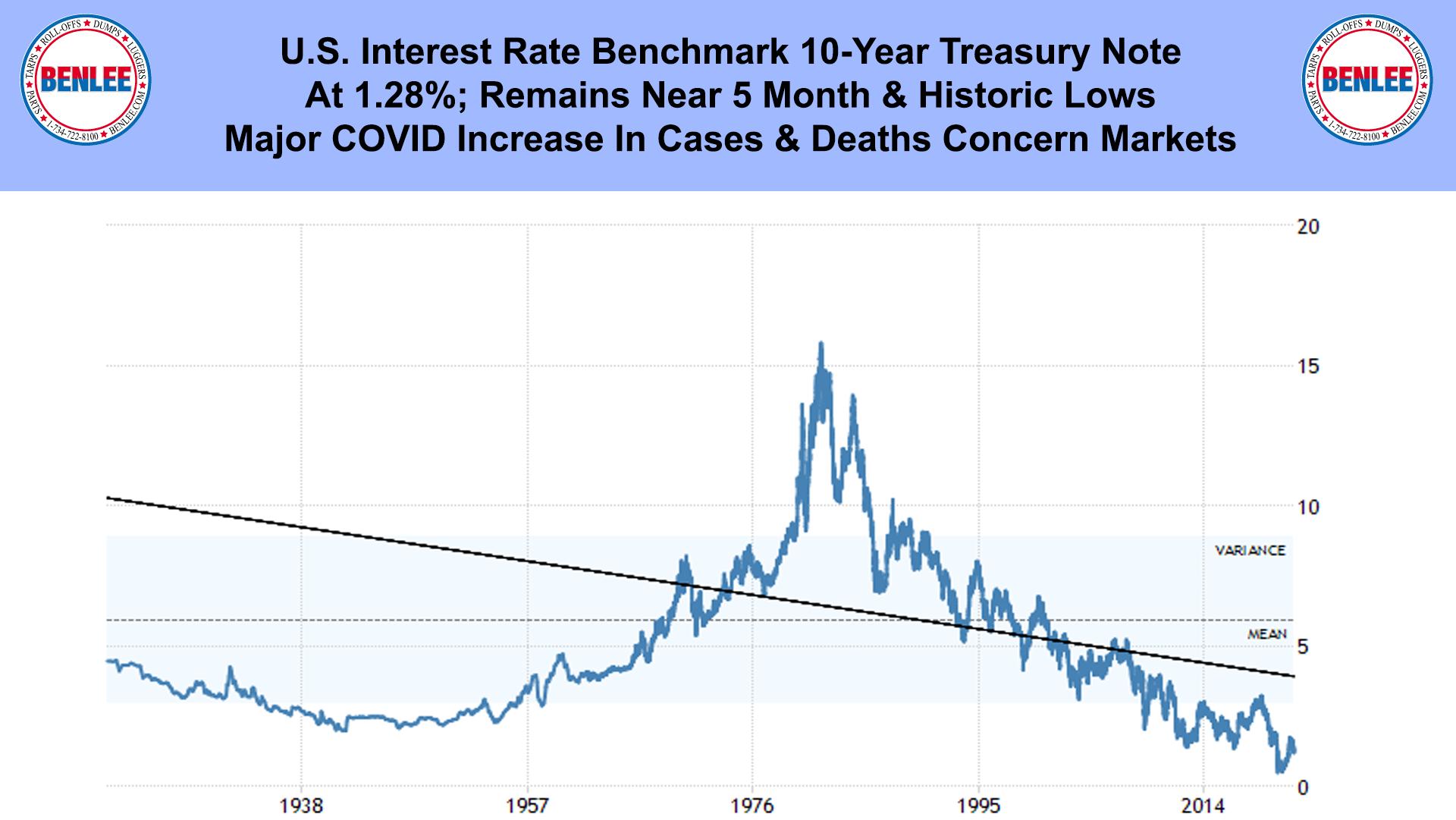 U.S. Interest Rate Benchmark 10-Year Treasury Note