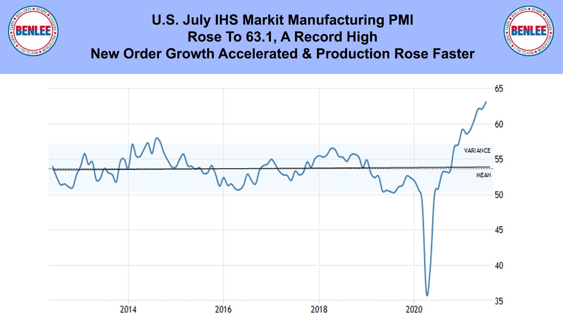 U.S. July IHS Markit Manufacturing PMI