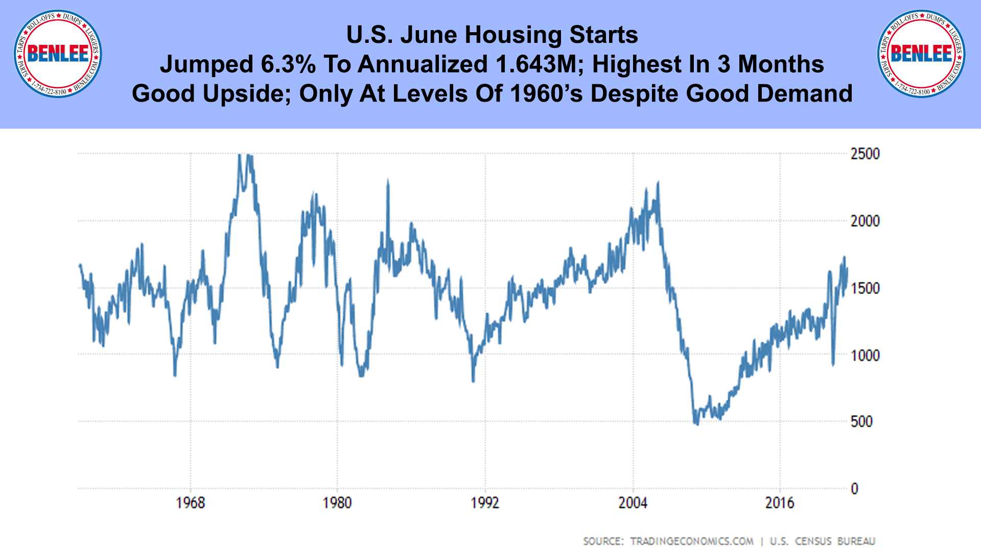 U.S. June Housing Starts