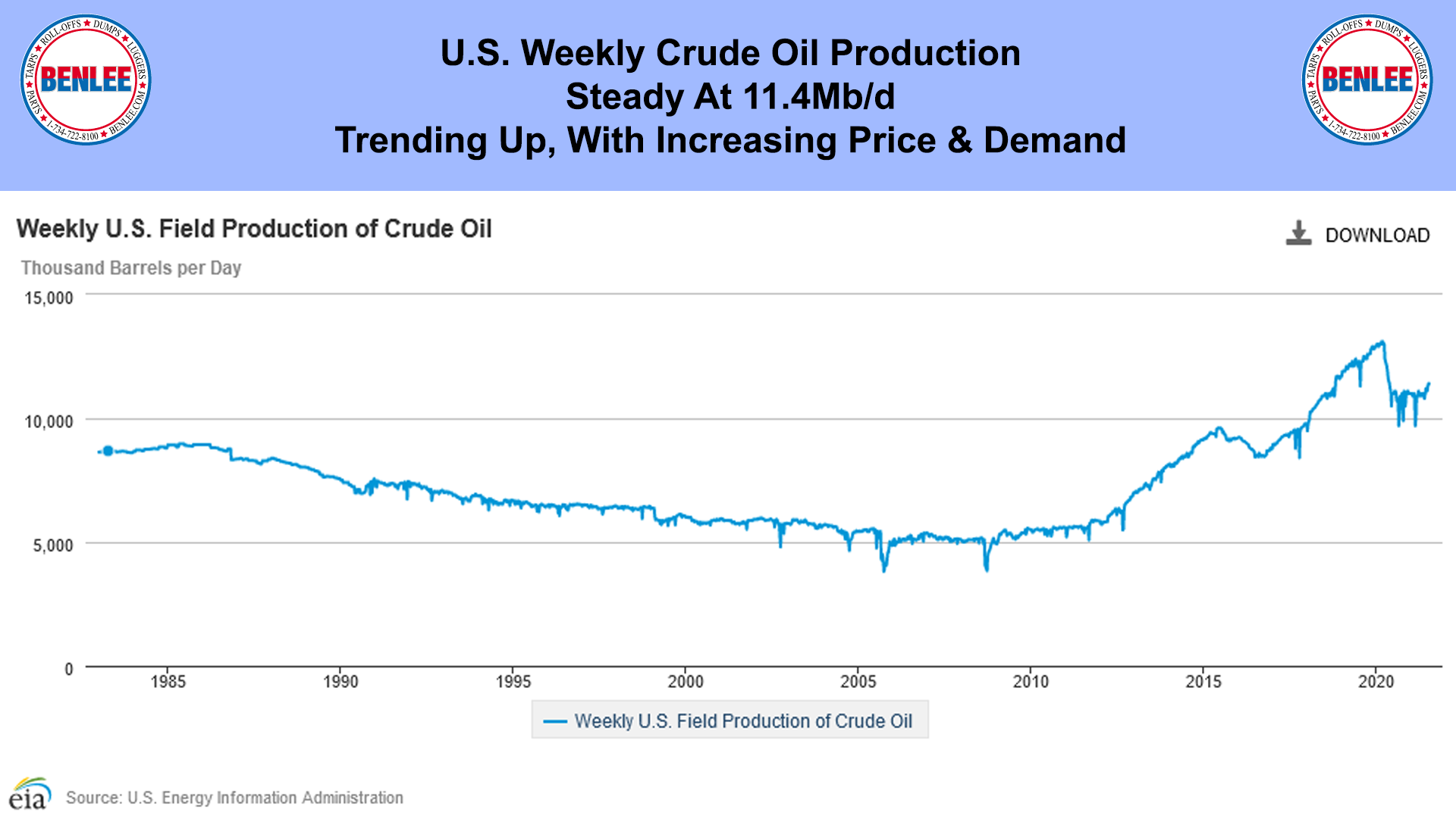 US Field Production of Crude Oil
