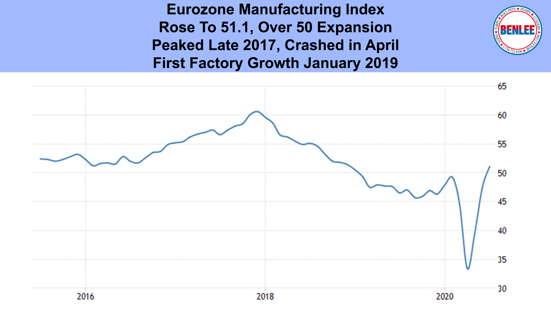 Eurozone Manufacturing Index