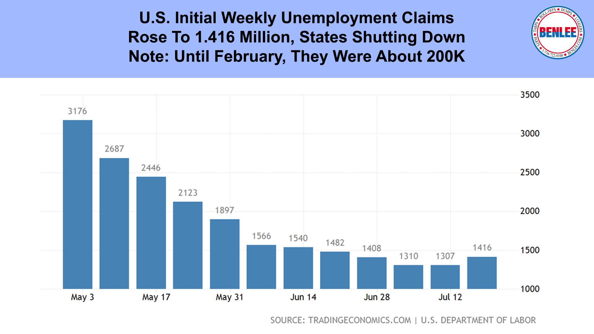 U.S. Initial Weekly Unemployment Claims