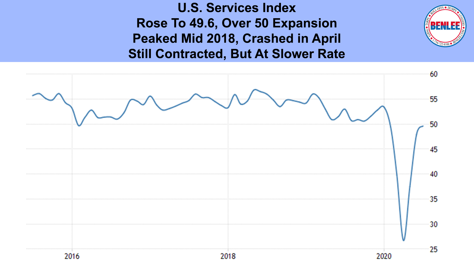 U.S. Services Index