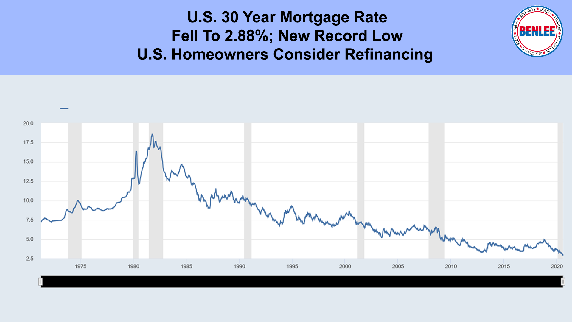 U.S. 30 Year Mortgage Rate
