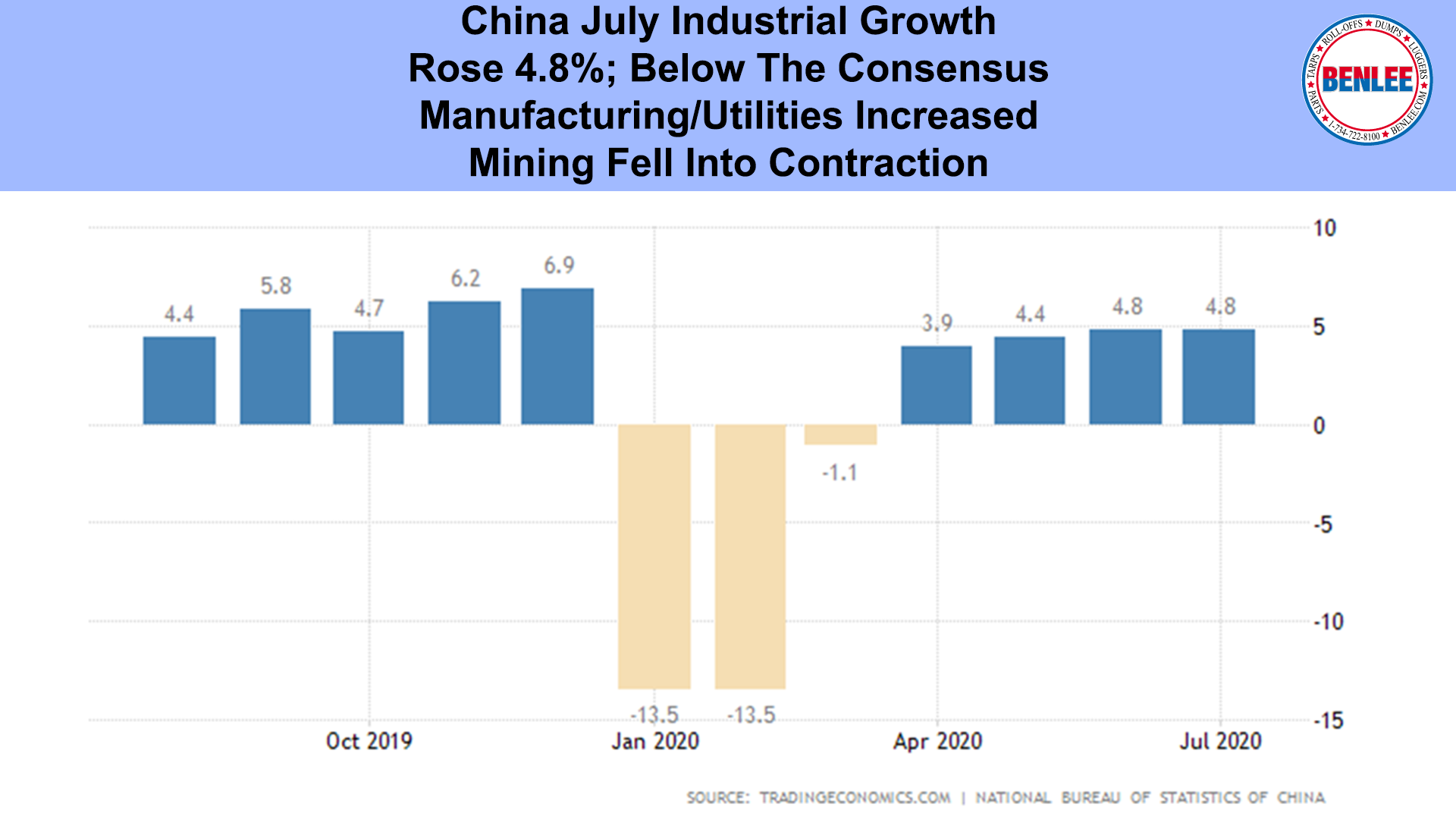 China July Industrial Growth