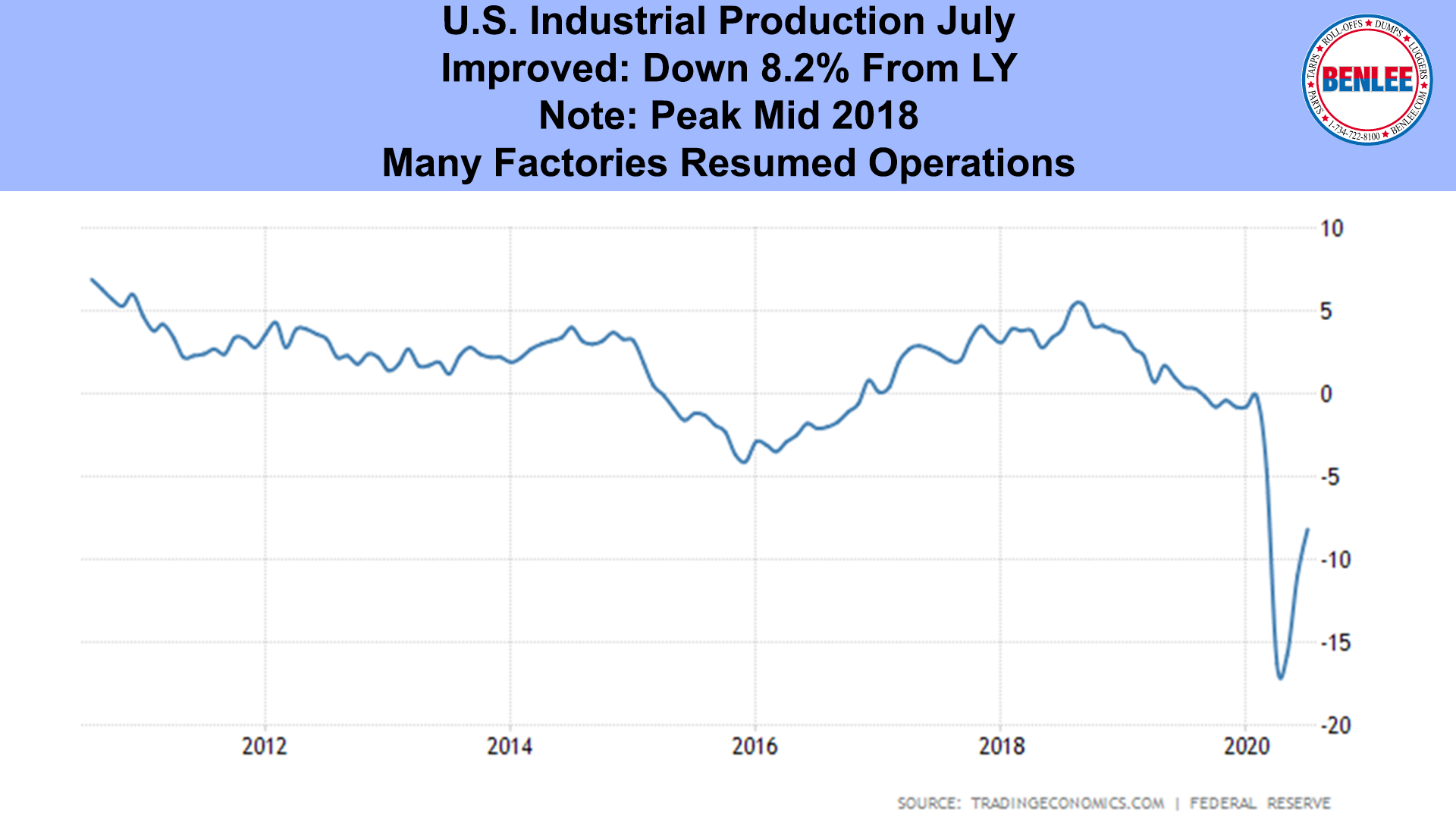U.S. Industrial Production July