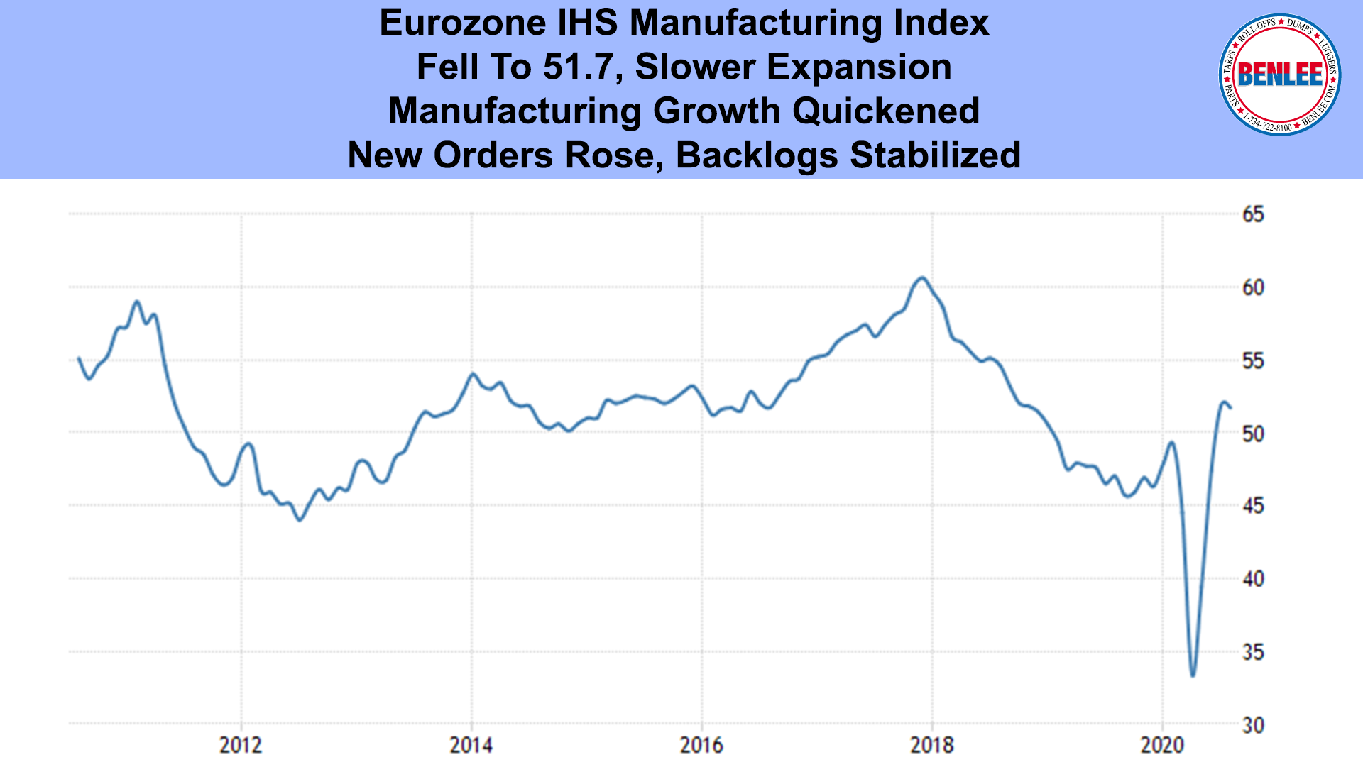 Eurozone IHS Manufacturing Index