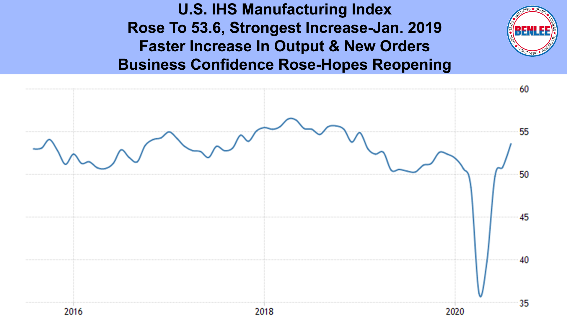 U.S. IHS Manufacturing Index