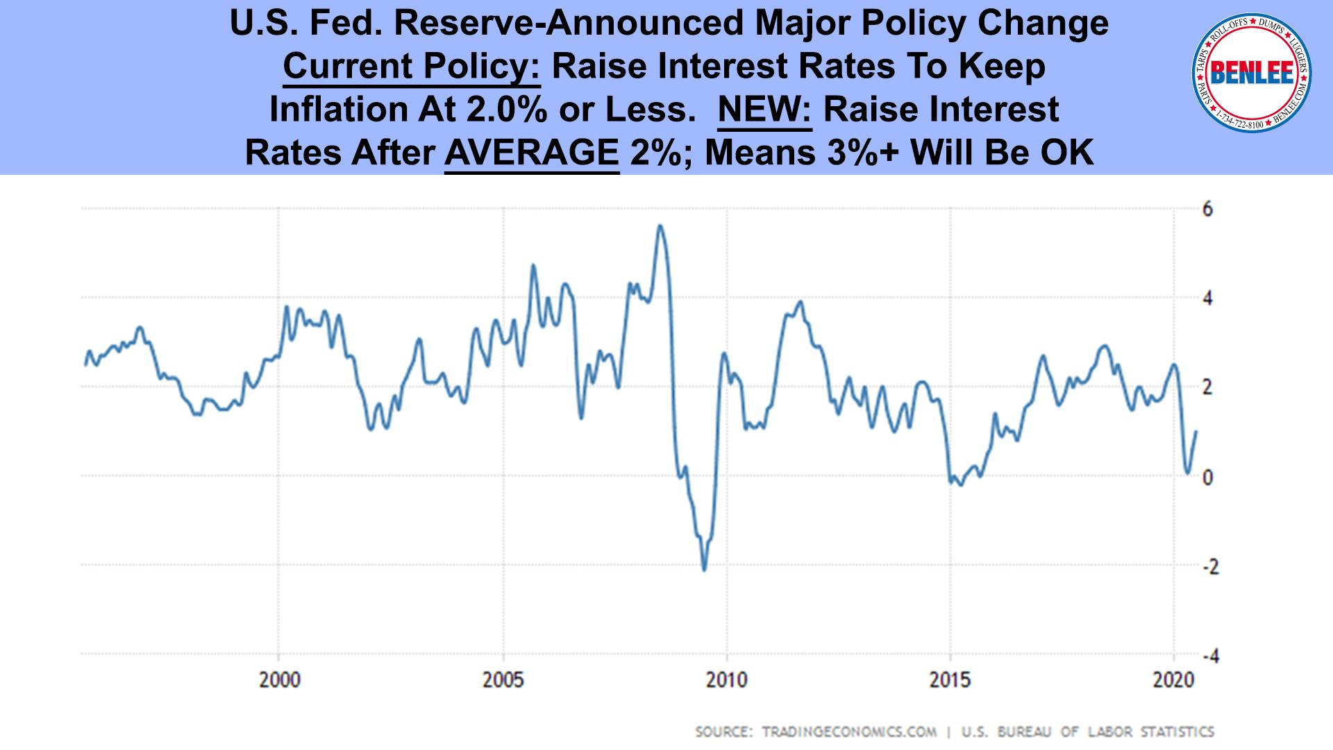 U.S. Fed. Reserve