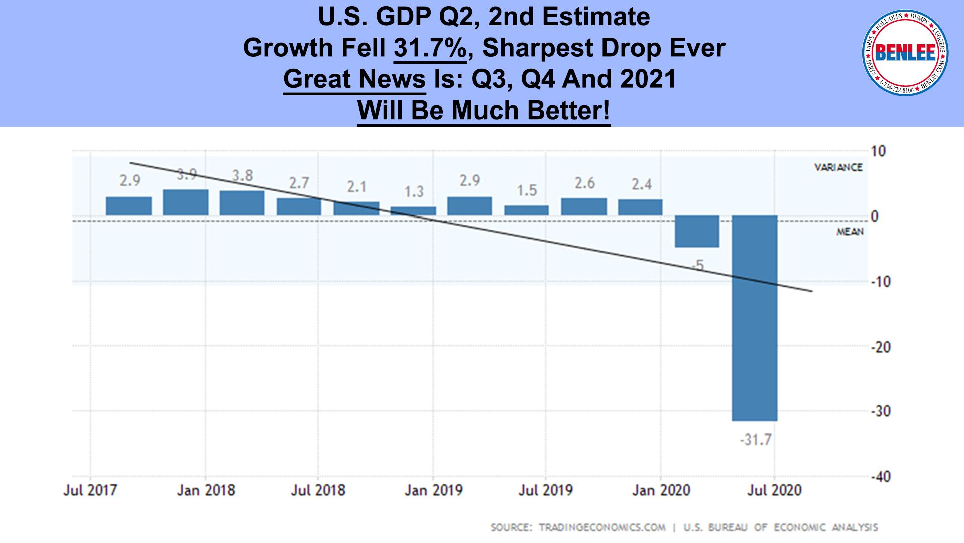 U.S. GDP Q2, 2nd Estimate