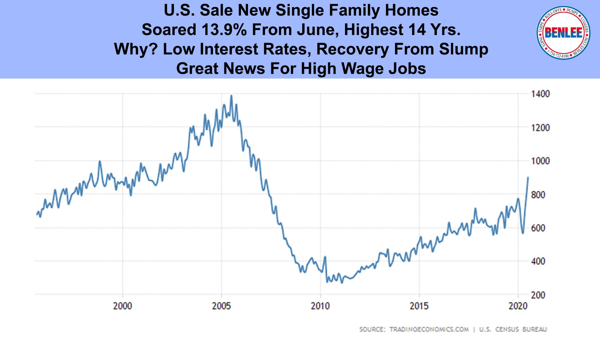 U.S. Sale New Single Family Homes