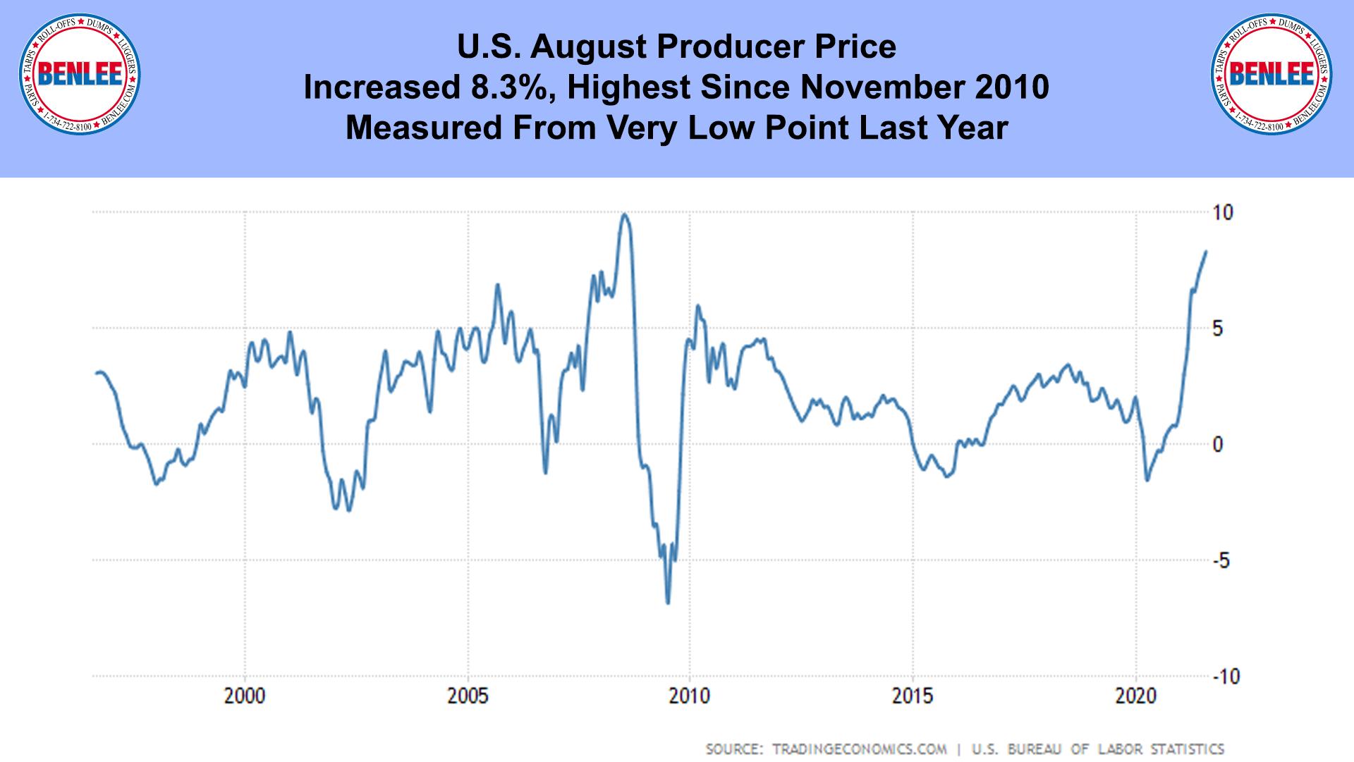 U.S. August Producer Price