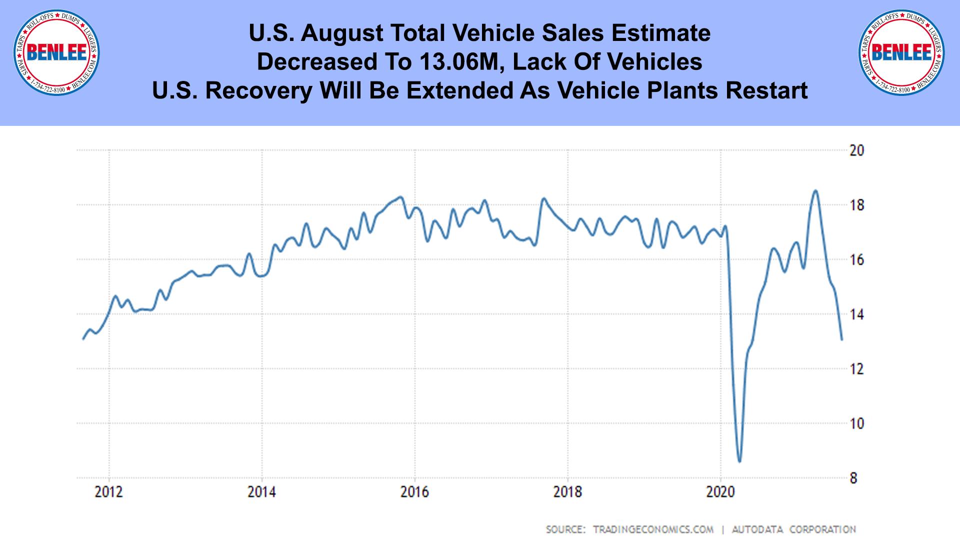 U.S. August Total Vehicle Sales Estimate