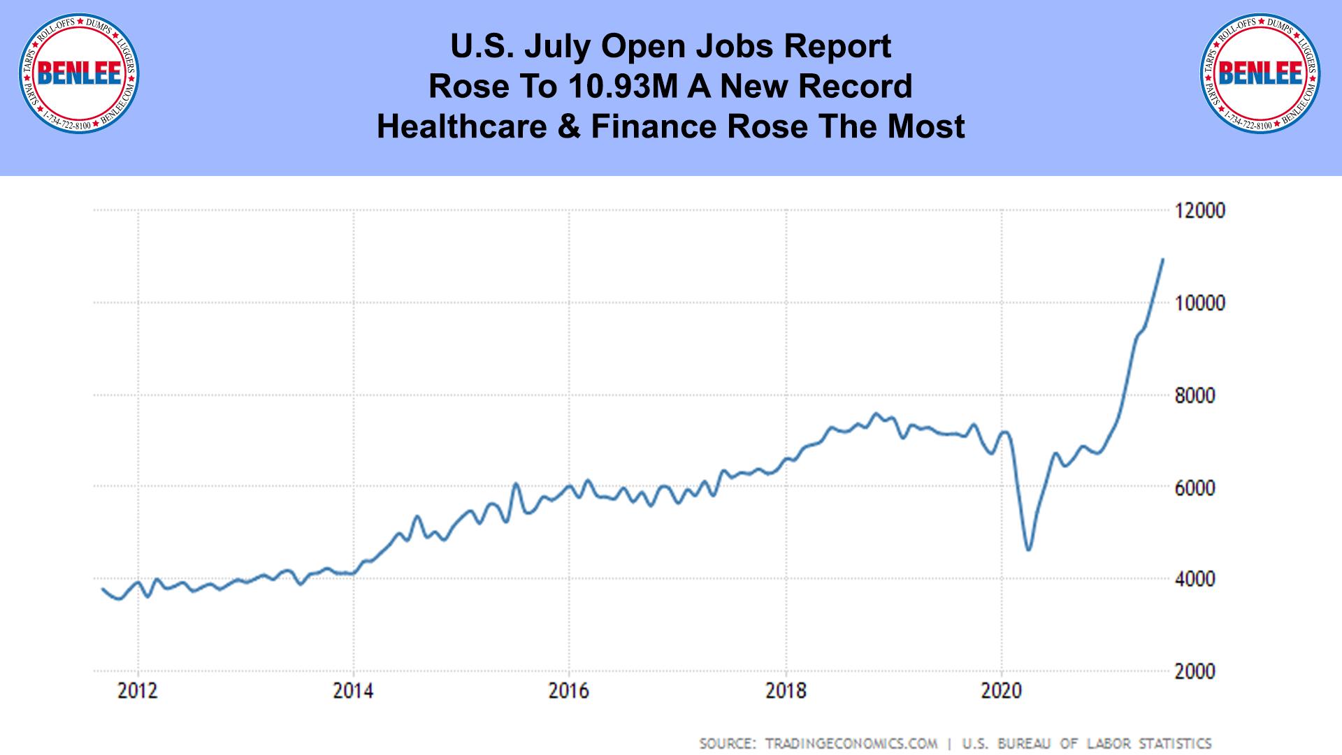 U.S. July Open Jobs Report