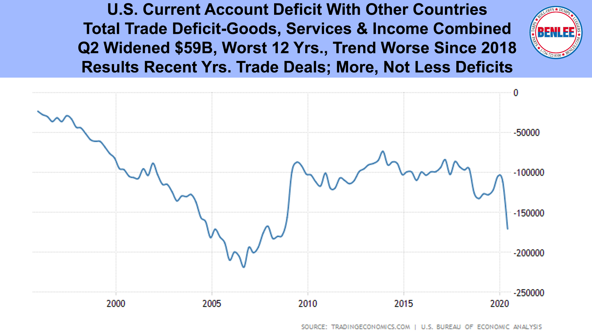 U.S. Current Account Deficit With Other Countries