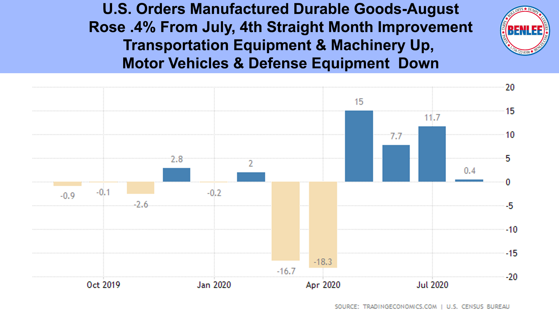 U.S. Orders Manufactured Durable Goods