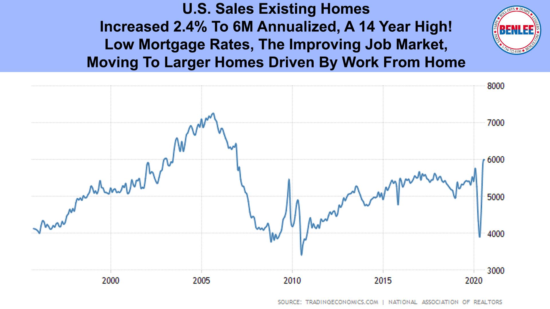 U.S. Sales Existing Homes