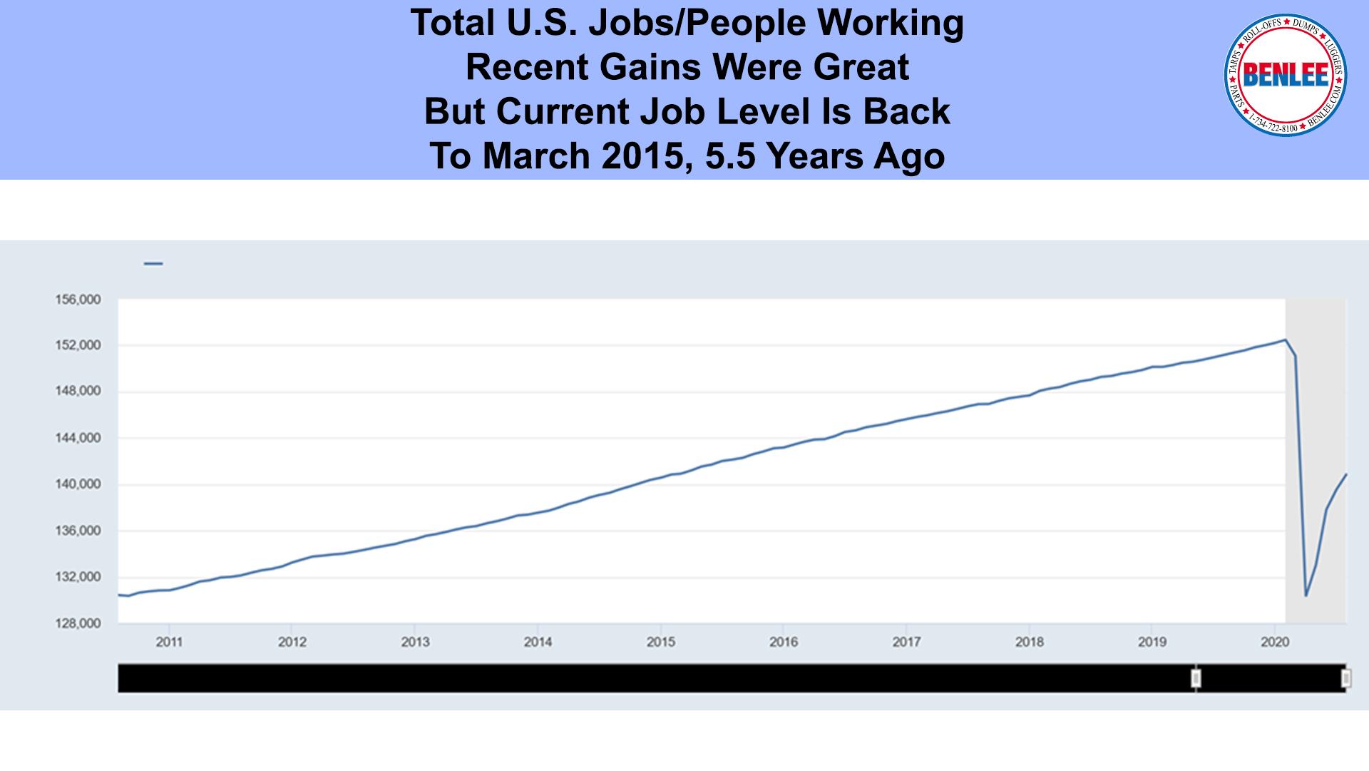 Total U.S. Jobs
